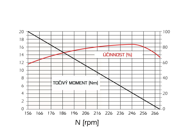 účinnost motoru eletkrokola 250W