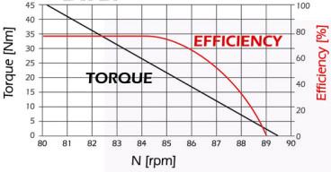efektivita středový pohon