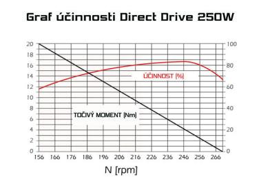 ucinnost-direct-drive