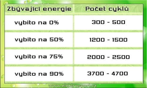 Tabulka nabíjecích cyklů baterie elektrokola