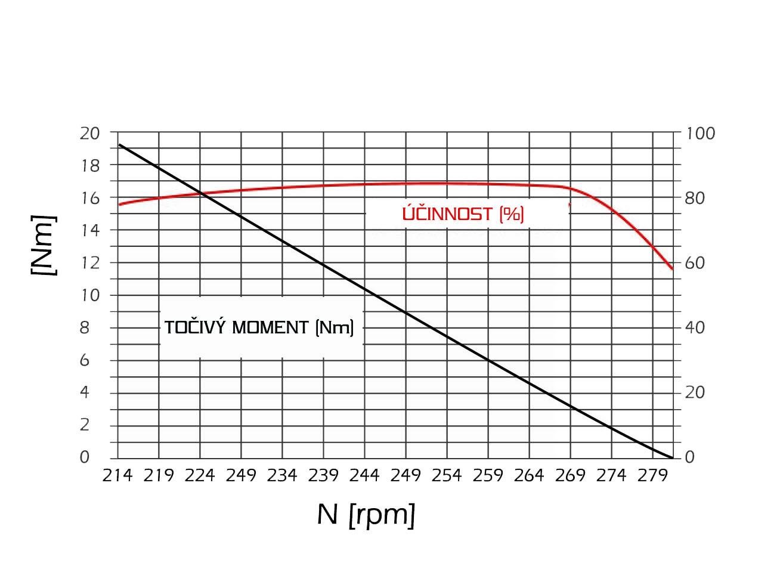ucinnost elektromotoru elektrokola